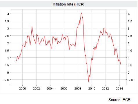 EZ HICP inflation 04.04.2014