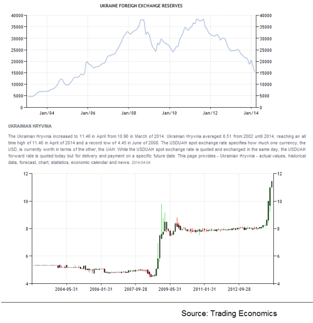 Ukrainian forex reserves and exch rate