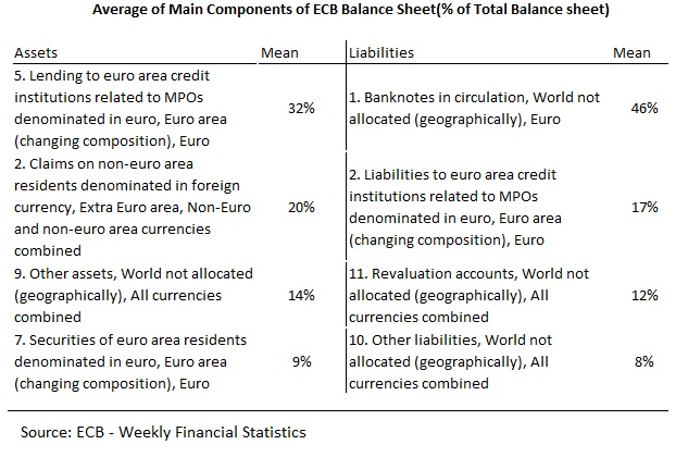 ECB Balance Sheet Composition Scope and Limits – Components of Balance Sheet