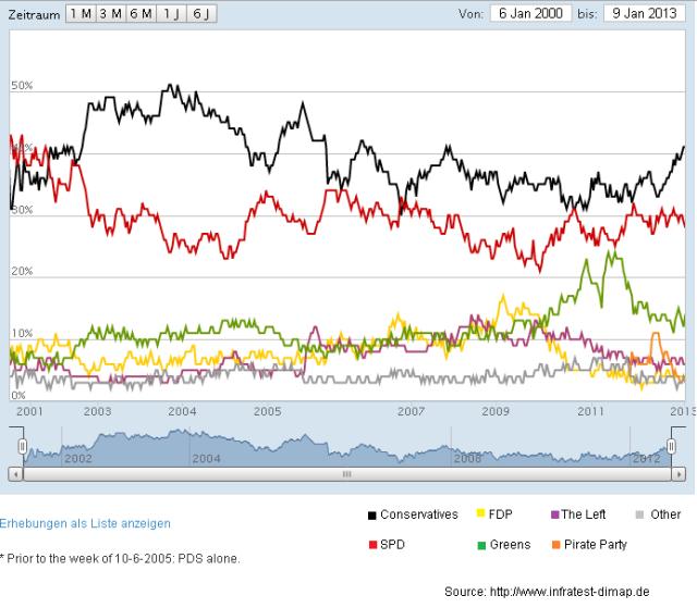 German Voter Intention Surveys_14.01.2013