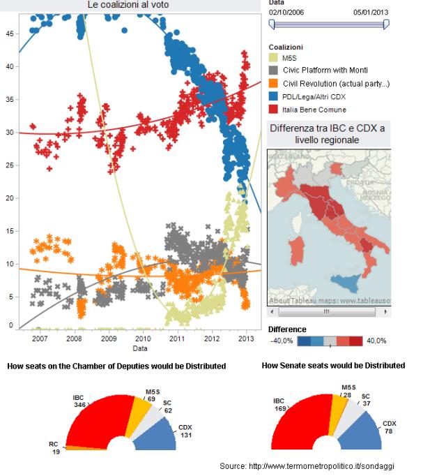 Italian Voter Intention Surveys_14.01.2013