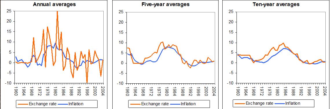 the balassa samuelson relationship and renminbi exchange