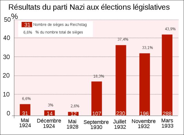 800px-Parti_Nazi_aux_élections_législatives.svg