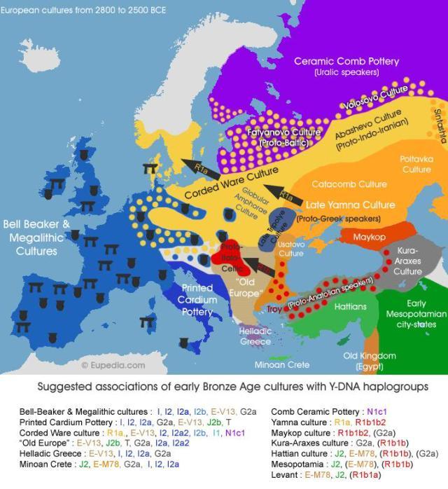 European Cultures 2800-2500BCE