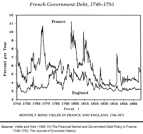 France's and England's debt yields 1746-1793