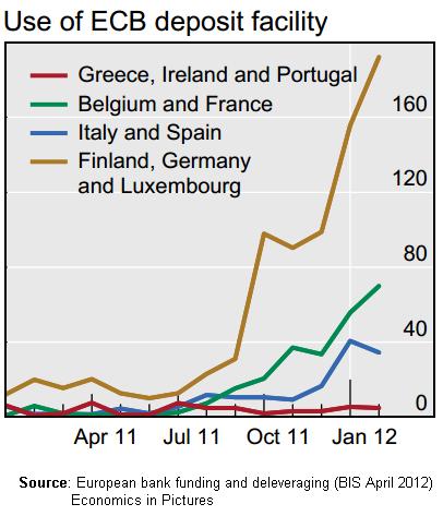 ECB Dep Fac by NCBs