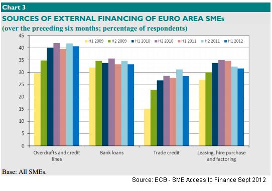 ECB - SME Access to finance Sept 2012