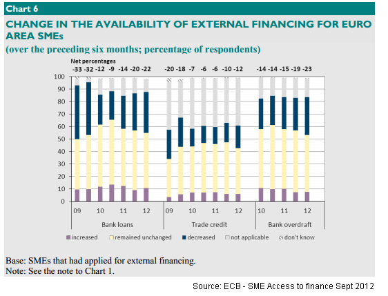 ECB - SME Access to finance Sept 2012_1
