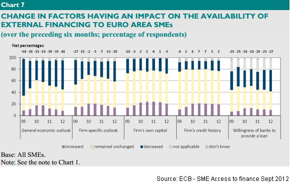 ECB - SME Access to finance Sept 2012_2