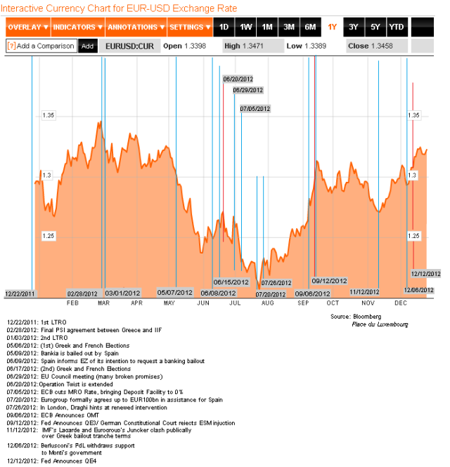 EUR-USD 2012 Chronology