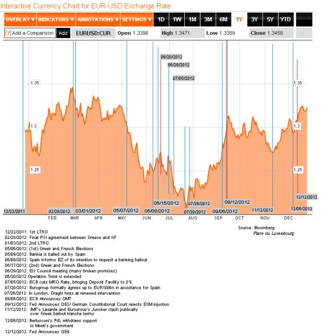 EUR-USD 2012 Chronology