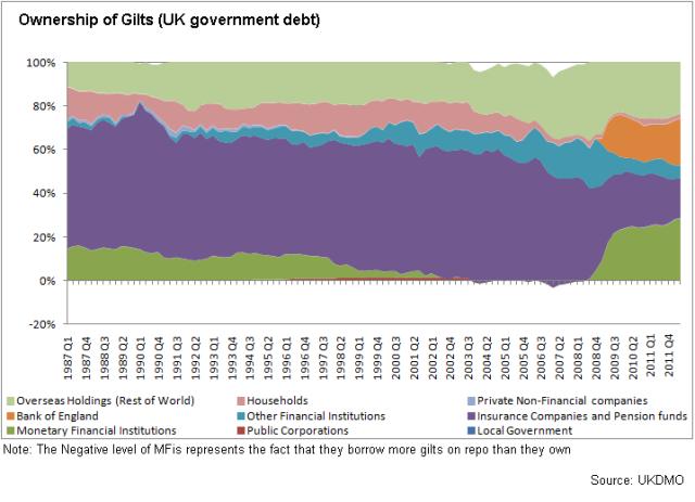 Gilt holdings