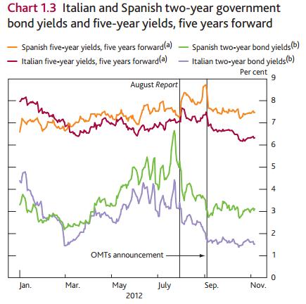 Italian and Spanish Gov Bond Yields_OMT