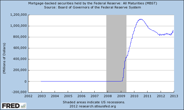 MBS Held by FED