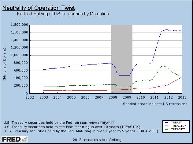 Neutrality of Operation Twist