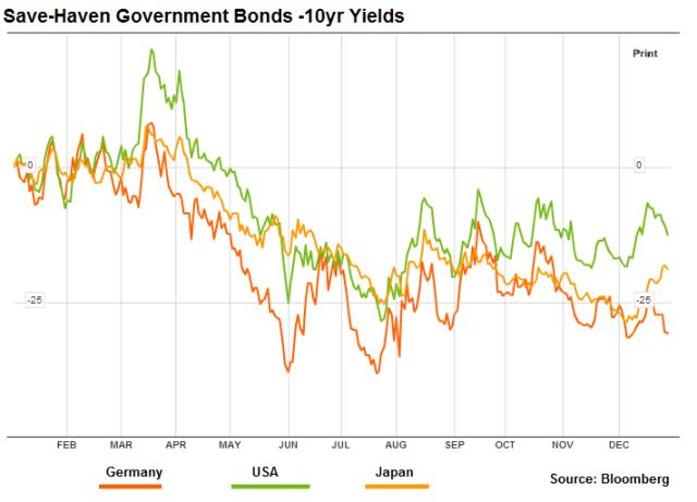 Safe Haven Bond Yields