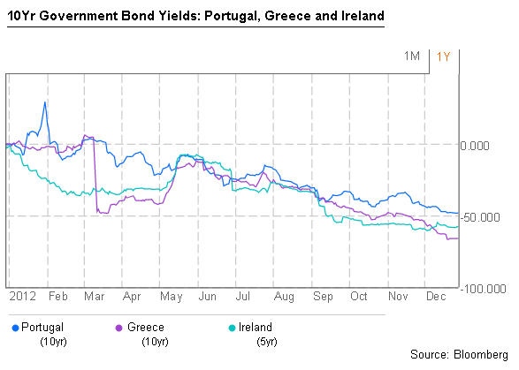Yields_Gre, Port, Irel
