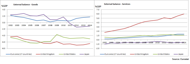Annual External balance - Goods_All