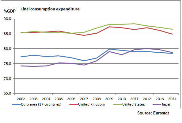 Annual Final Consumption expenditure_All