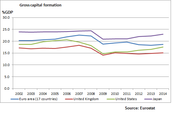 Annual Gross Capital Formation_all