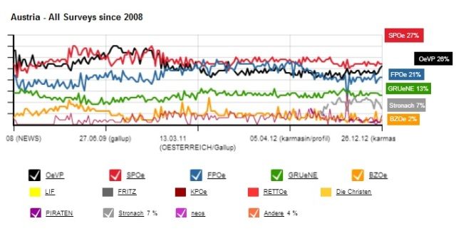 Austria Voter Intention Surveys_31.01.2013