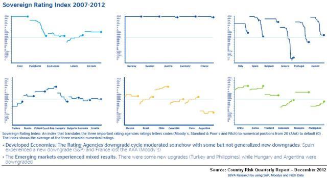 BBVA Sov Rate Index 2007-2012