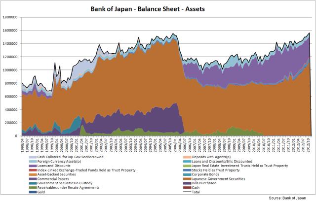 BoJ - Assets