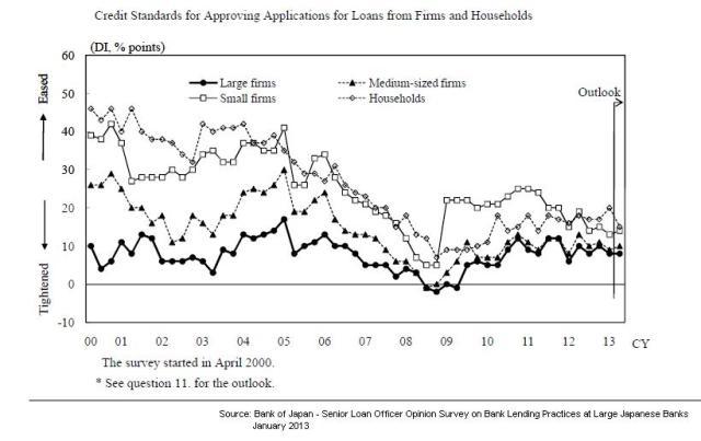 BoJ - Credit Standards