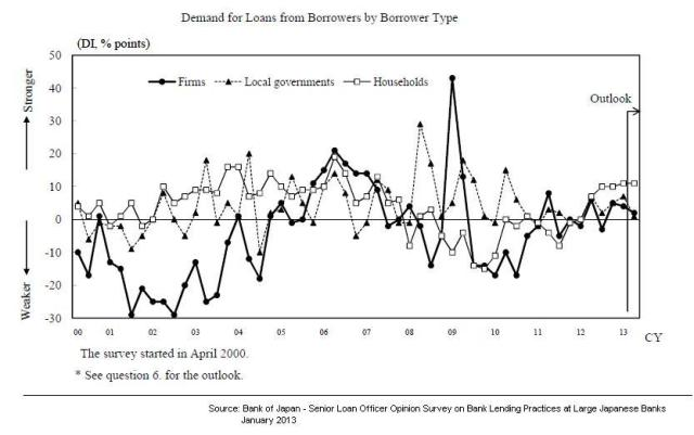 BoJ - Demand for Loans
