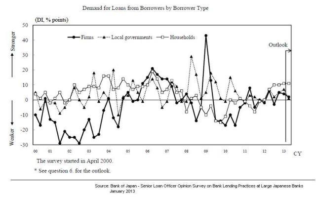 BoJ - Demand for Loans