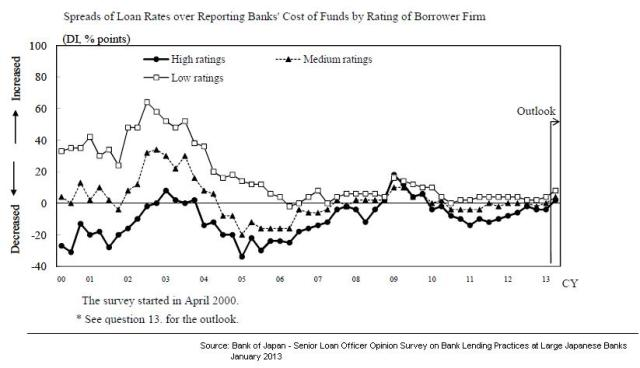 BoJ - Spreads over Banks funding rates