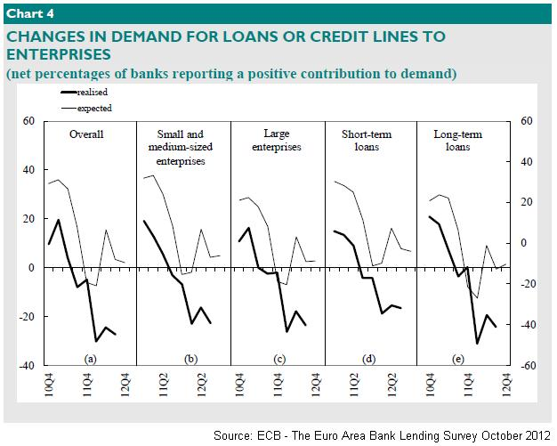 Changes in Demand for Loans and Credit Lines to Companies