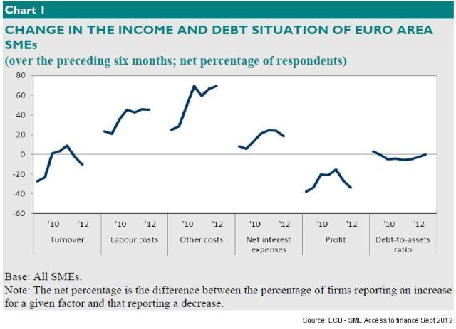 Chart1 SMEs ECb