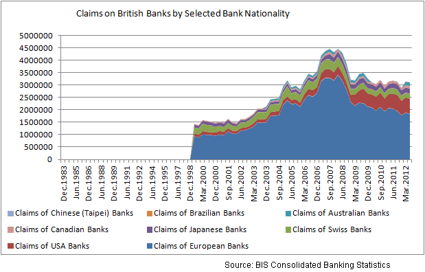 Claims on British Banks by Selected Bank Nationality