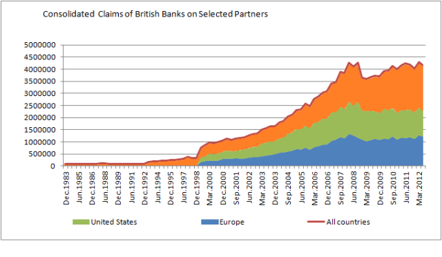 Consolidated Claims of British Banks