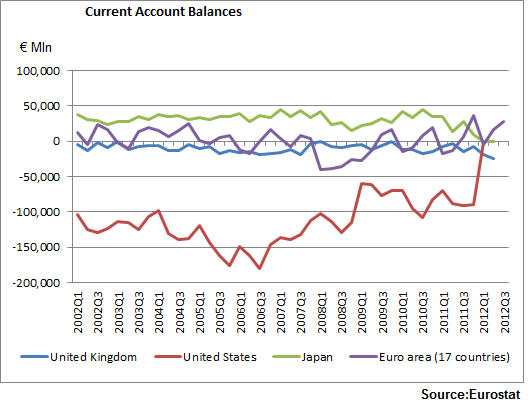 Current Account Balances_2012