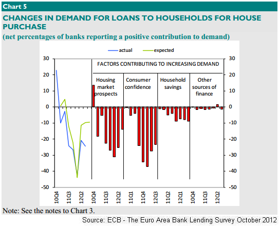 ECB  - Changes in demand for loans to hh fo house purchase 2012