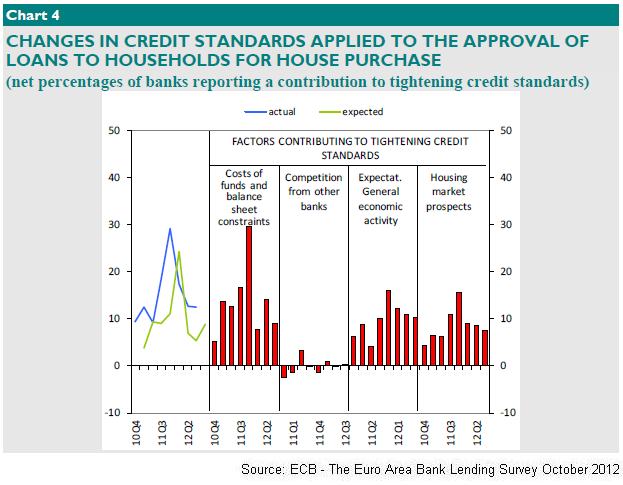 ECB - Changes in standard of HH credit