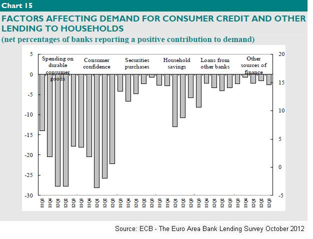 EZ Factors affecting credit demand from  households