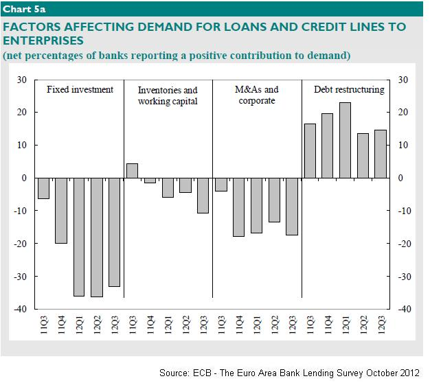 Factors affecting Changes in Demand for Loans and Credit Lines to Companies