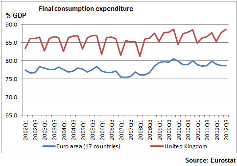 Final Consumption Expenditure_UK_Euro