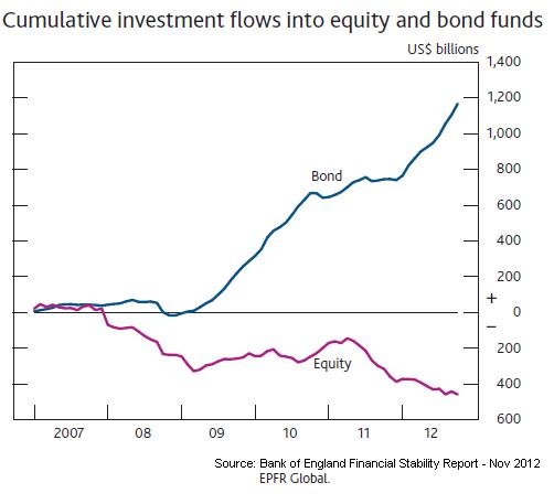 Flows into Eq and bonds
