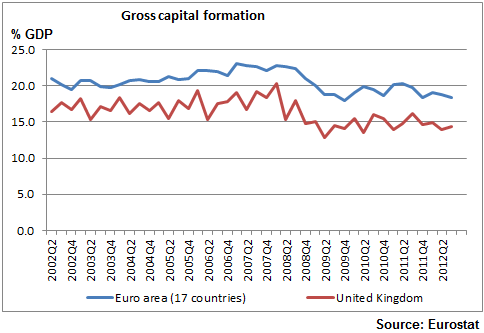 Gross Capital Formation_UK_Euro