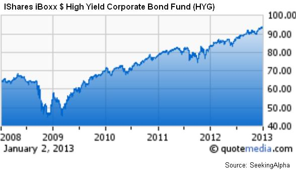 IShares iBoxx $ High Yield Corporate Bond Fund (HYG)