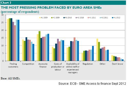 Most Pressing Problems facing SMEs