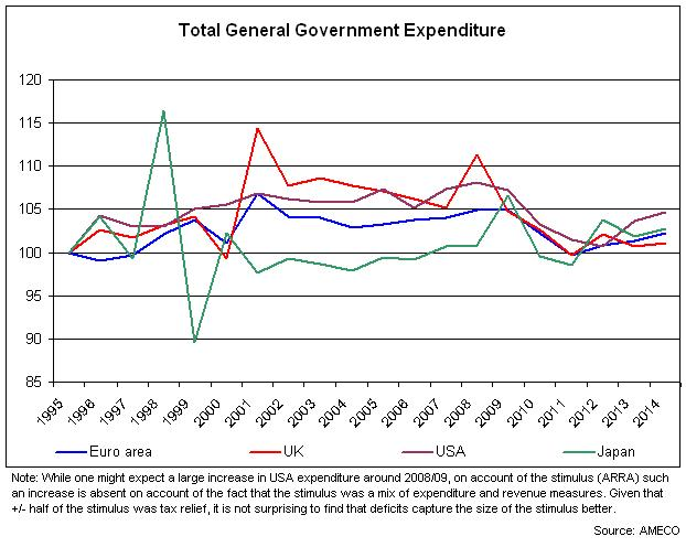 total gov expenditure