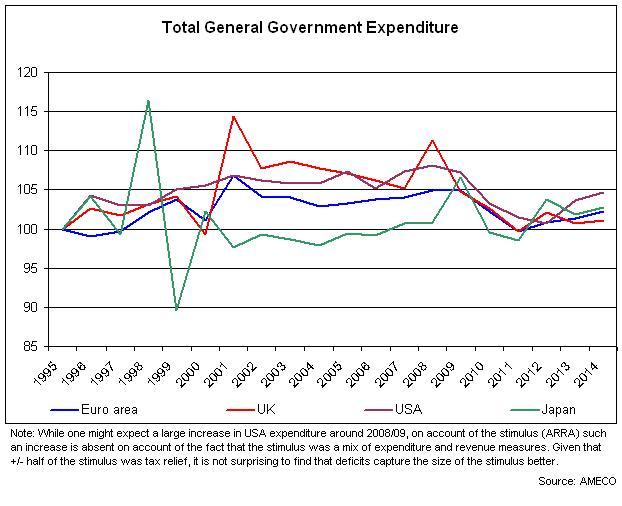 total gov expenditure
