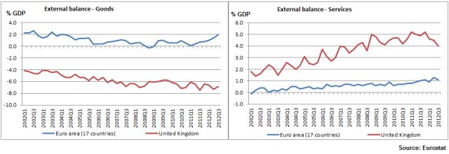 Trade Balance_EU_UK