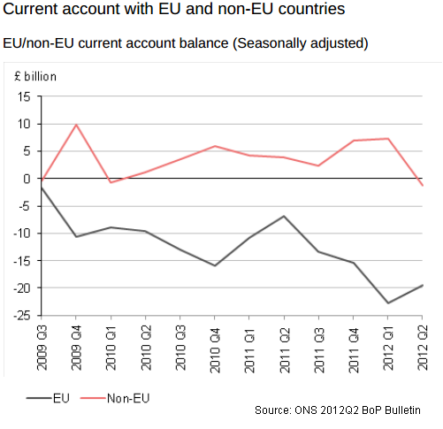 UK CA Balance ONS 2012Q2 BoP Bulletin