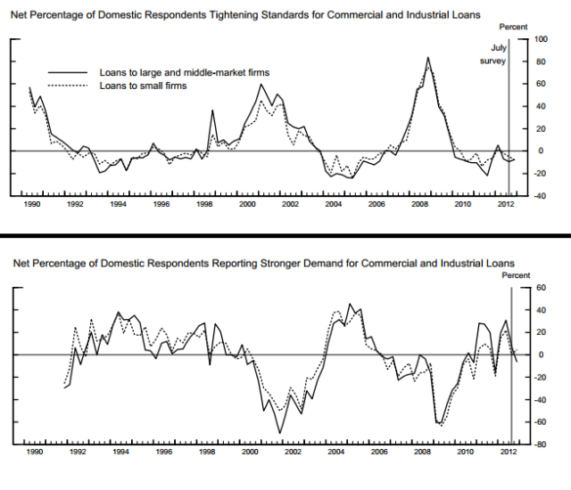 US Bank lending Survey_1
